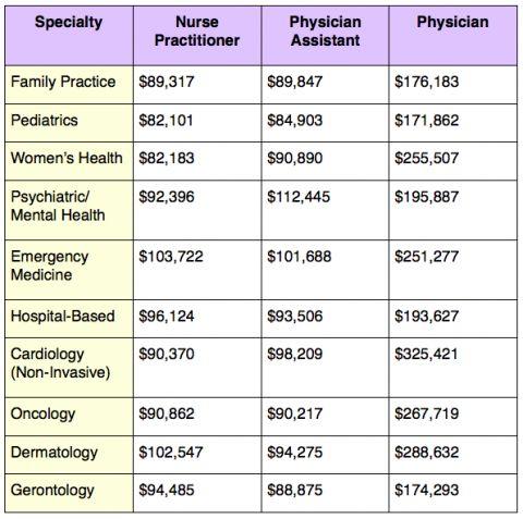 1000 Ideas About Nursing Salaries On Pinterest