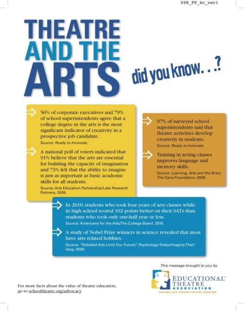 Advocating for Theatre Education
