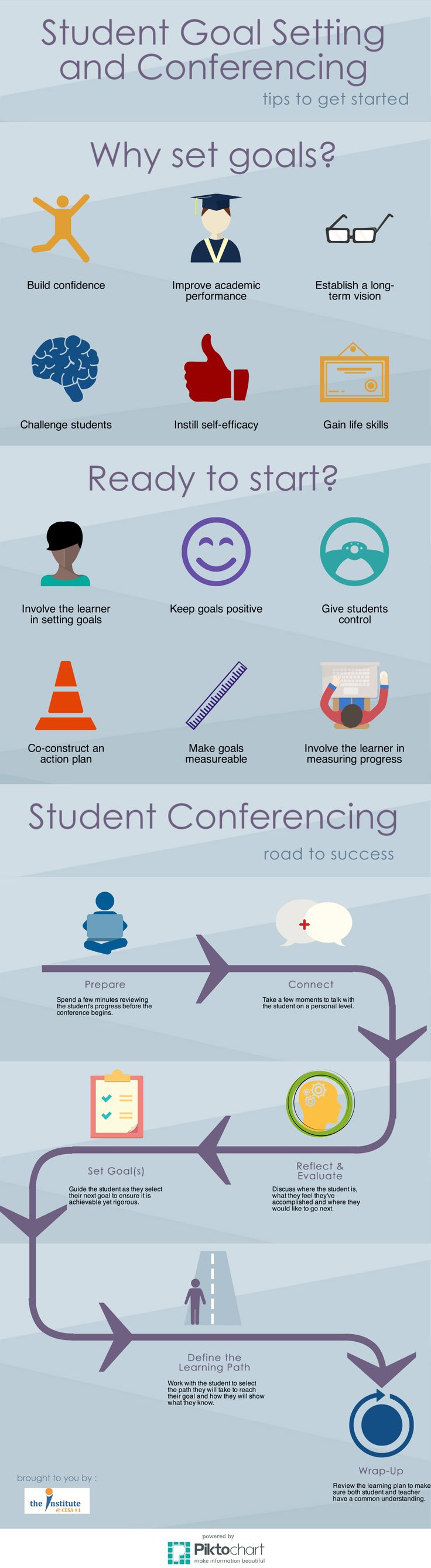 The Institute is excited to release our new infographic on student goal setting based on two recent blog posts (here and here) by Jim Rickabaugh. The infographic also contains tips on preparing for…