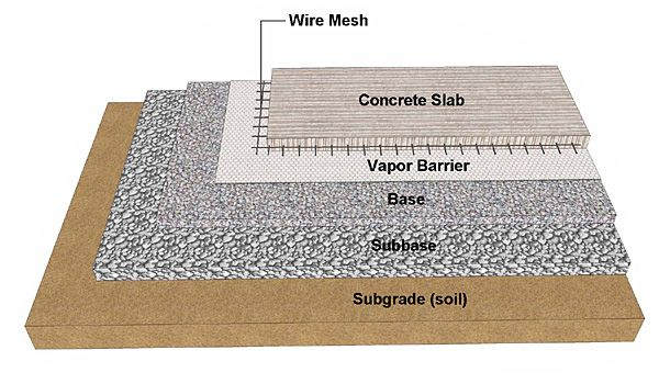 Best 184 resources images on pinterest education for Best backfill material for foundation
