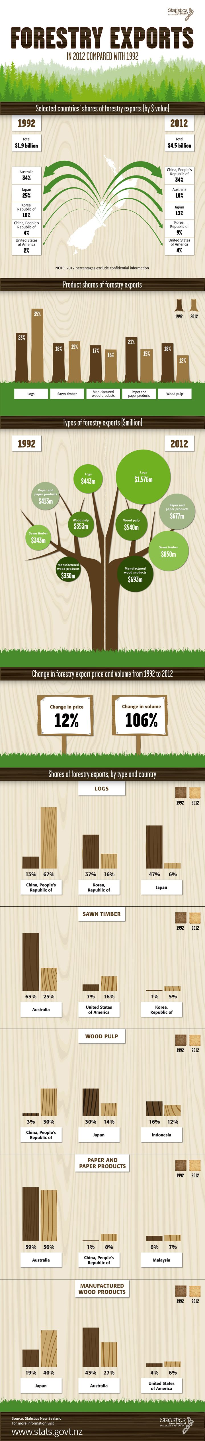 Forestry exports in 2012 compared with 1992. Published 13 January 2014.