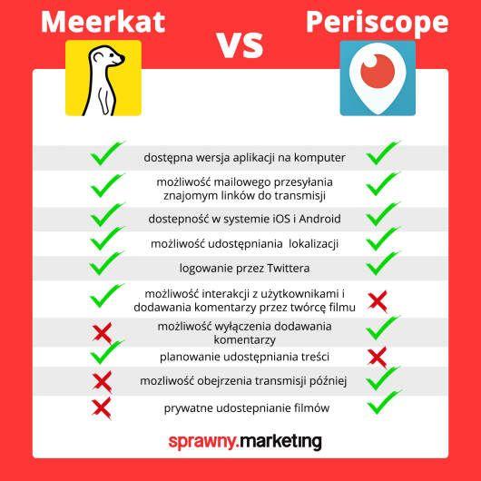Meerkat-vs-periscope