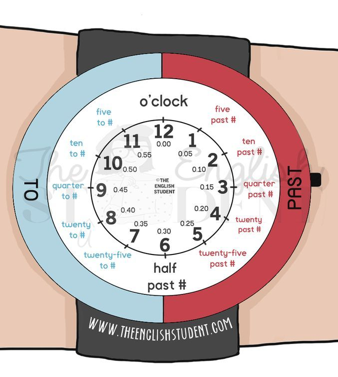 Telling the time, The English Student, www.theenglishstudent.com, teaching how to express time, clock for teaching telling time
