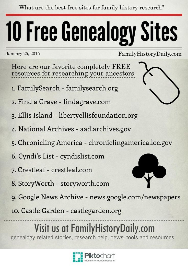 There are many free genealogy sites available on the web. Here is a handy reference of 10 of the largest and most useful free family history sites from http://www.FamilyHistoryDaily.com.