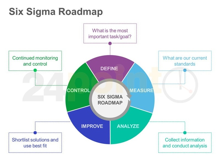 12 best lean six sigma images on Pinterest Lean six sigma - six sigma consultant sample resume