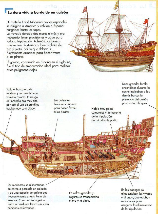 Esquema de un navío de la Edad Moderna