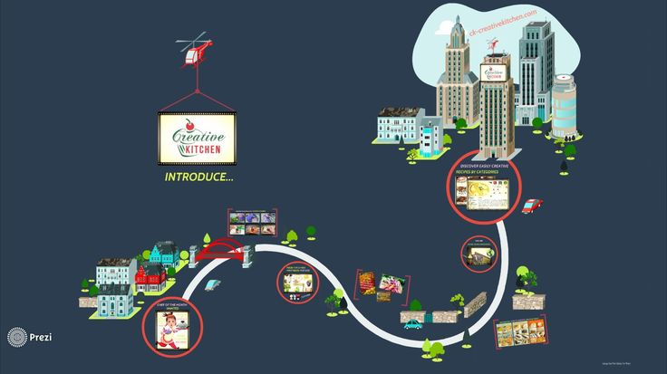 Awesome prezi to show what is ck-crativekitchen.com