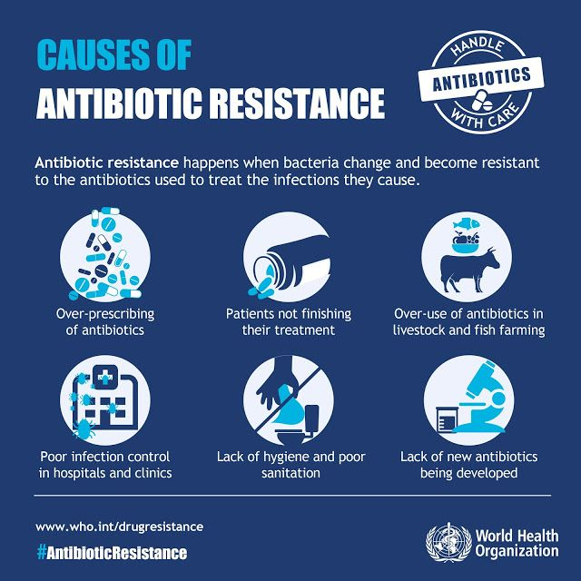 Cause Of Antibiotic Resistance, WHO