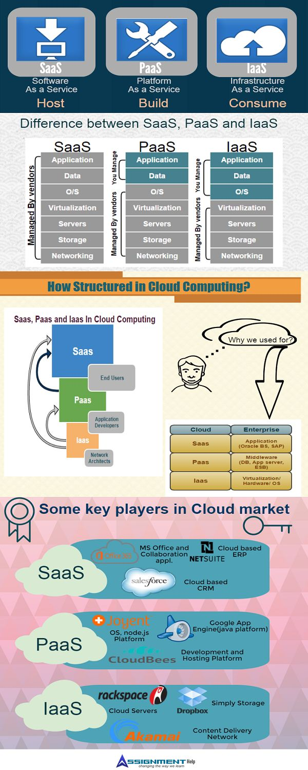 Difference Between Saas-PaaS-IaaS Infographic #Difference between Saas, Paas and Iaas. #Saas vs Paas vs Iaas #Saas vs Paas vs Iaas infographic