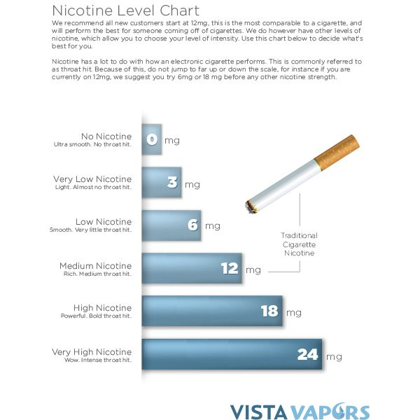 17 Best images about Vaping and E-cigs - Infographics and ...