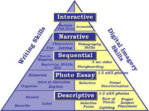 Elements of Digital Storytelling