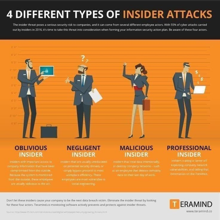 Insider Attacks Cyber Security Awareness Cyber Security Cyber Attack