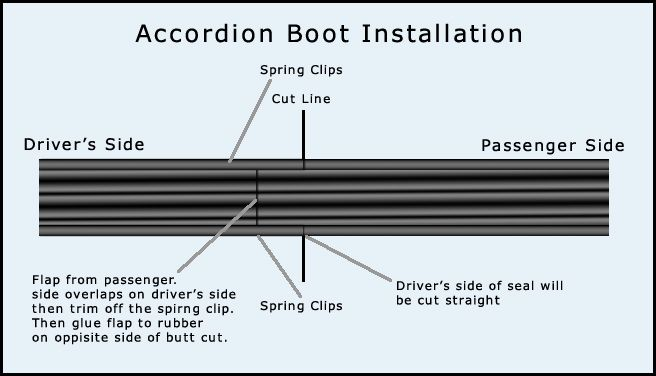 Accordion Boot Installation Guide