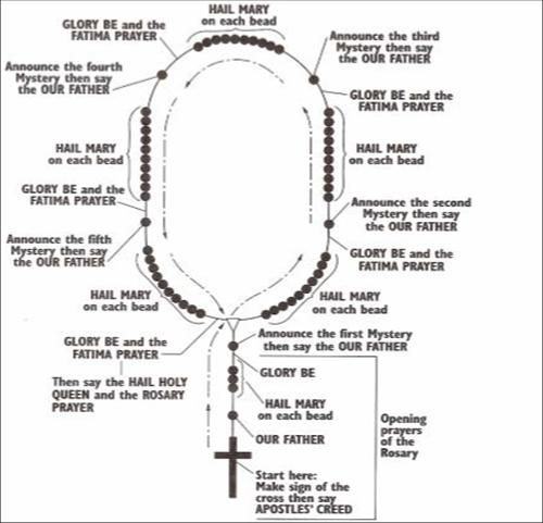 rosary diagram instruction | image source: cam­pus ... diagram rosary beads rosary diagram