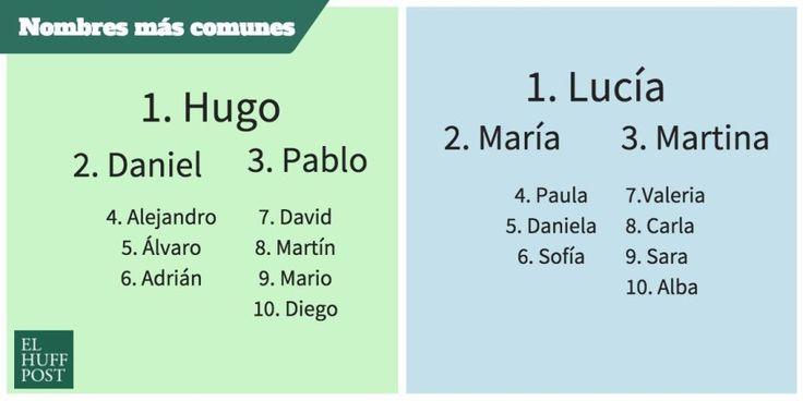 nombres-mas-comunes-en-espana-2016.jpg (900×450)
