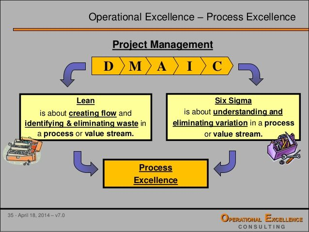 lean & six sigma = operational excellence