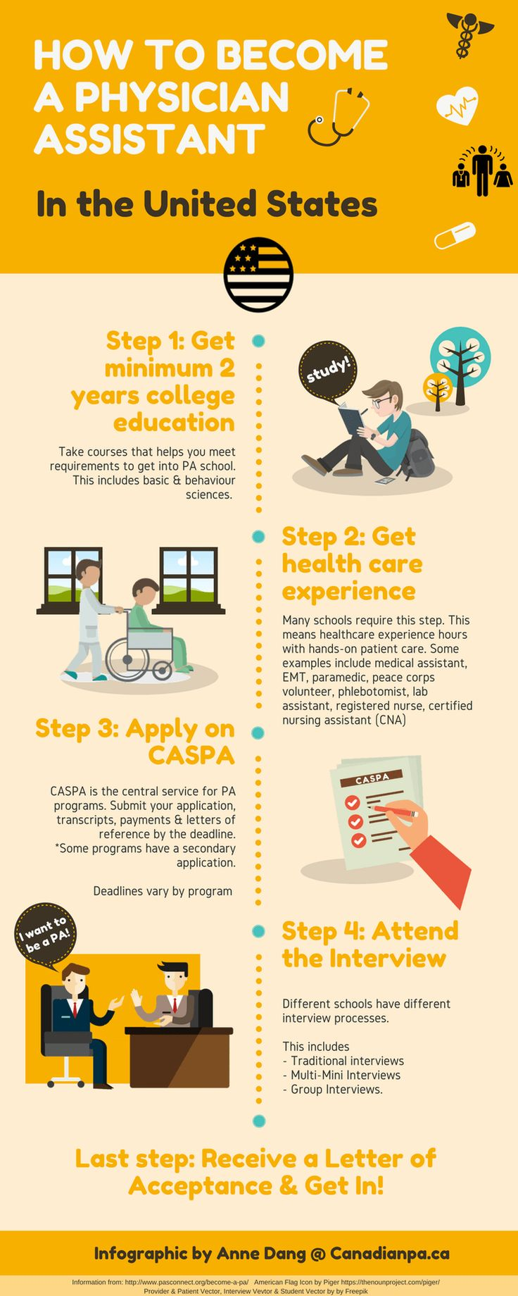 A look at american pa admissions the canadian pa blog physicianassistants