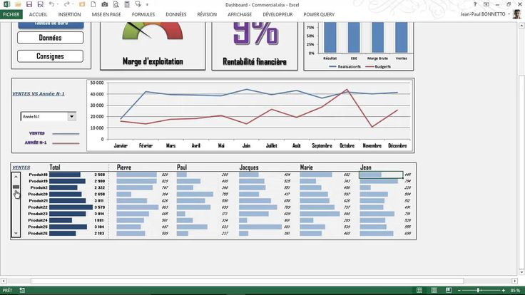 Excel - Présentation d'un Tableau de Bord  : Service Commercial