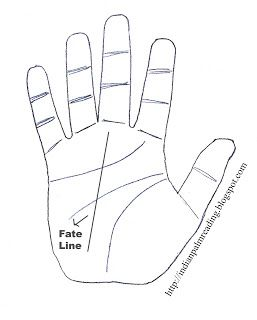 30 Predictions From Fate Line In Indian Palmistry