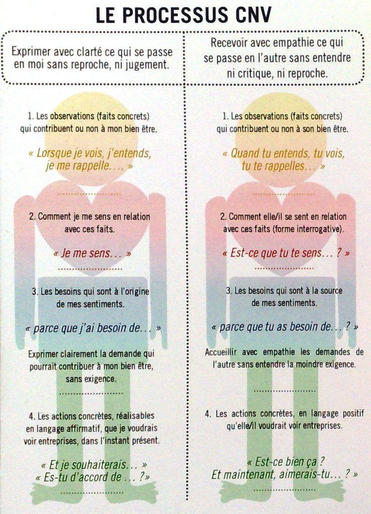 Carte dépliante (format poche) reprenant les bases de la CNV de même qu'une liste des sentiments et des besoins.Prix : 2€