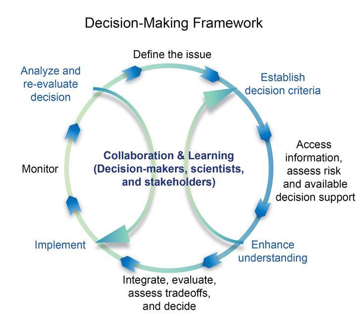 Best Resilience Frameworks Images On   Assessment