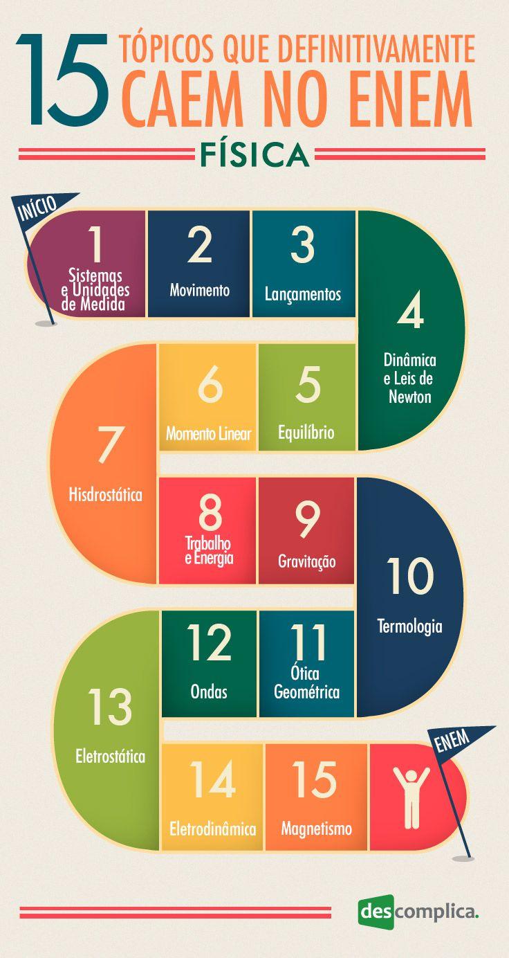infografico_15topicos_10_Fisica