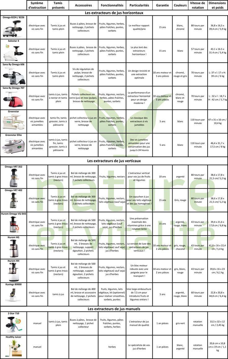 Extracteurs de jus lequel choisir ? - Nature et Vitalité