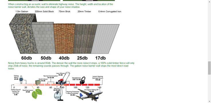 Gabion Noise Barrier   Walls and Sound Proof Fences UK ...
