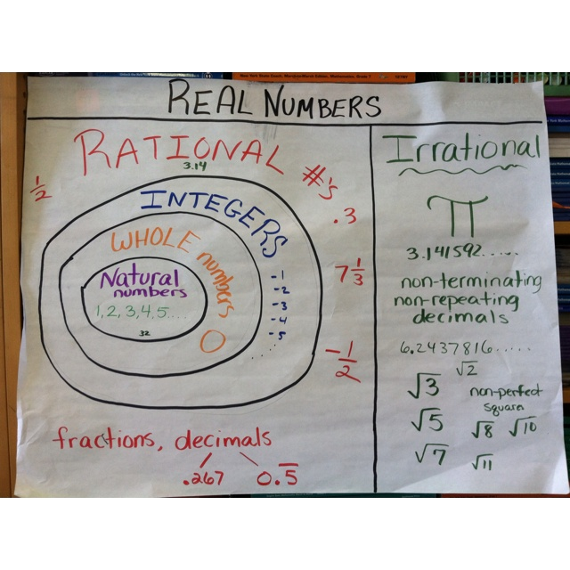 35 best images about Algebra 1 Ideas Wes on Pinterest ...