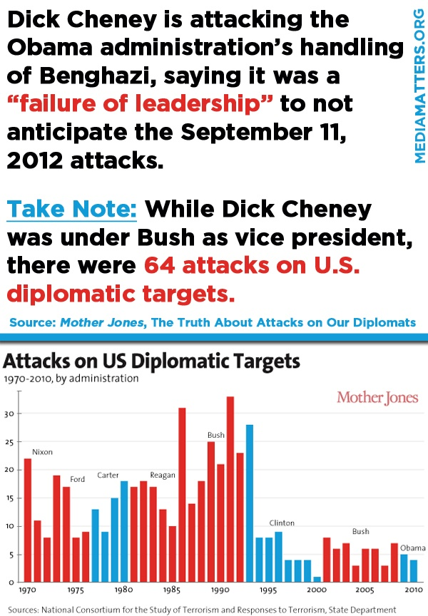 Does Dick Cheney really think he has room to critique the Obama administration for not predicting the Benghazi attack?