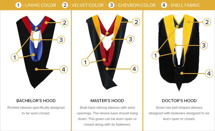 academic robes - the types of hoods and the associated degrees ...