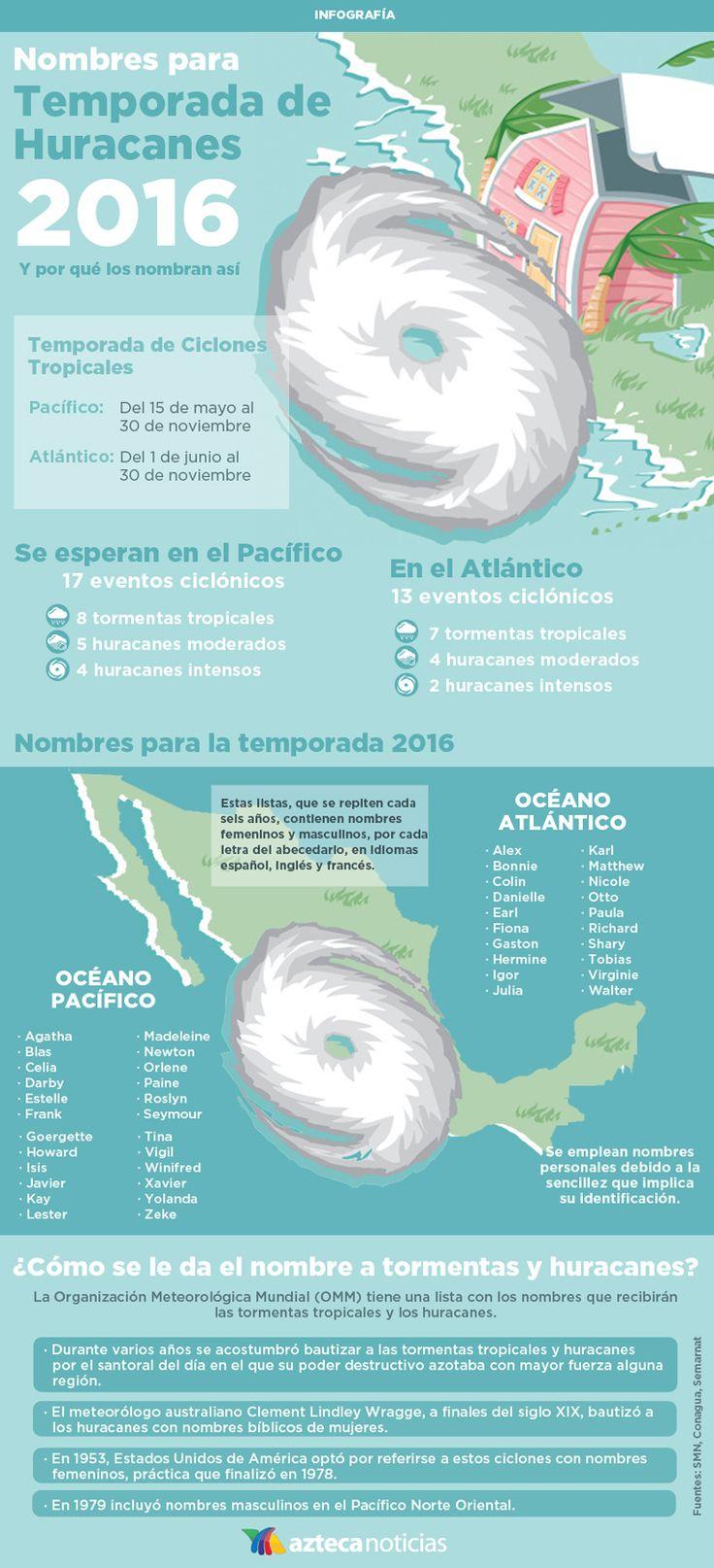 Nombres para temporadas de huracanes 2016 #infografia