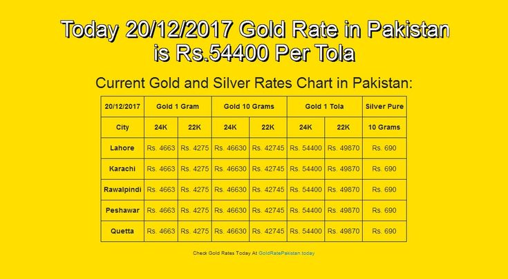 #20-Dec-17, #English, #Goldrate, #Goldratepakistan, #Grp Today 20/12/2017 Gold Rate in Pakistan is Rs.54400 Per Tola