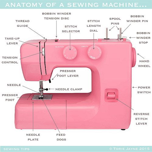 Anatomy of a Sewing Machine - Parts and what they do...ah, how I would love a pink sewing machine...{{dream}}