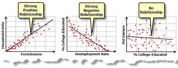Positive Relationship, Negative Relationship, No Relationship