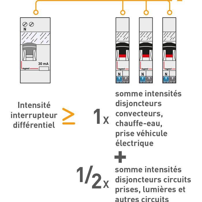 Nf C 15 100 Proteger Les Personnes Avec Des Interrupteurs Differentiels Interrupteurs Gache Electrique Et Installation Electrique