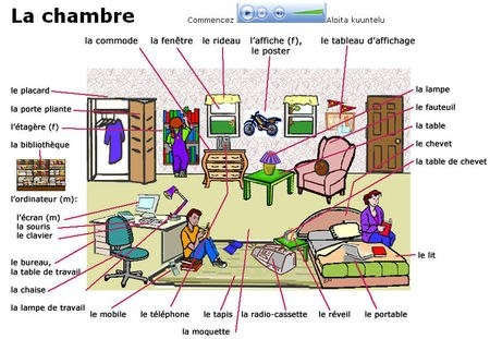 17 best images about fle la chambre on pinterest vocabulary journal sons a - Delamaison mon compte ...