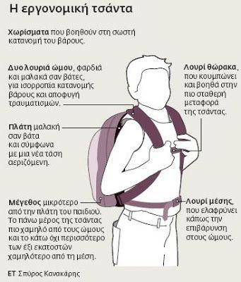 Περί ανέμων, υδάτων και σχολείου...: Πώς επιλέγουμε την κατάλληλη σχολική τσάντα;