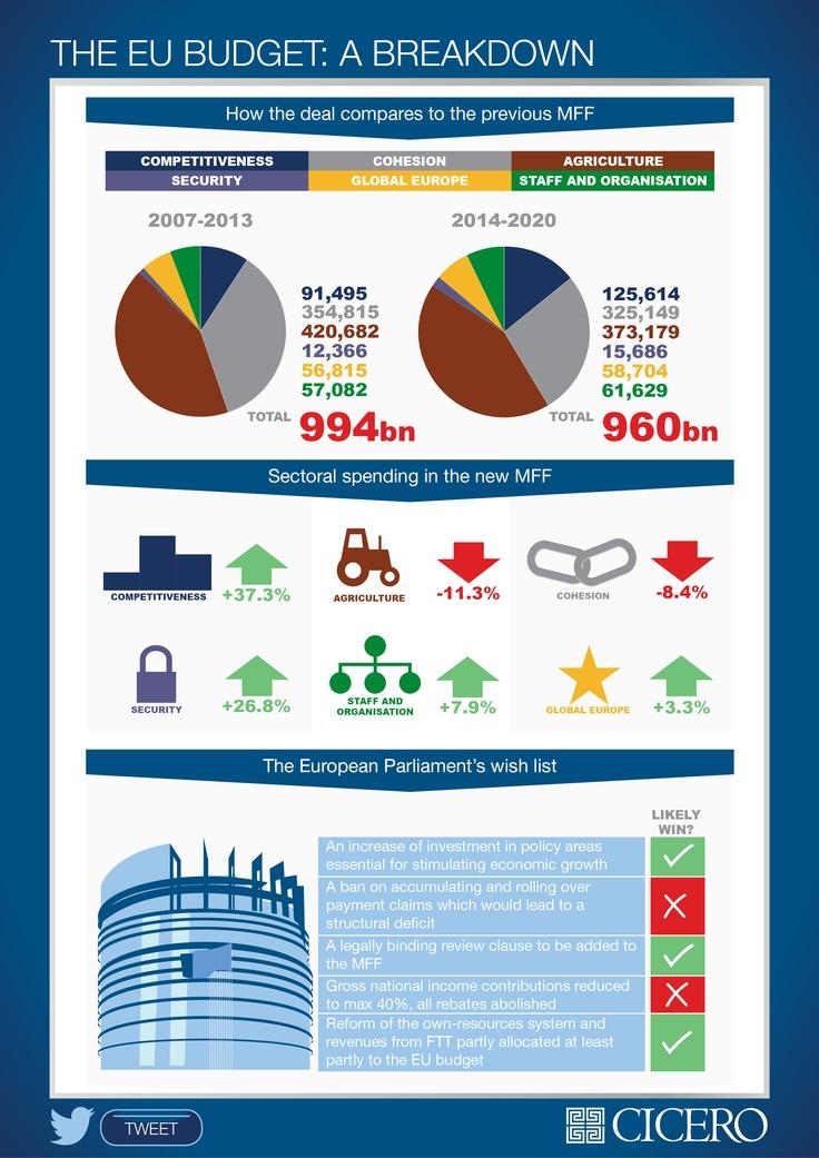 #infographic the eurozone breakdown.