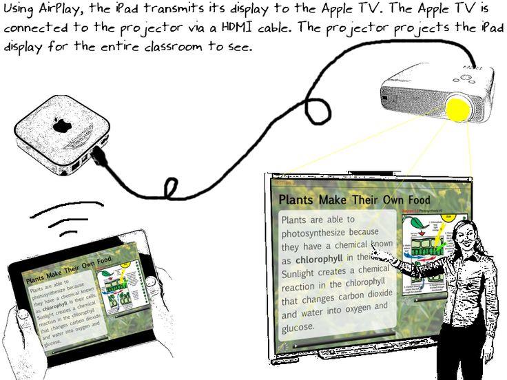 Displaying iPad screen using classroom projector.