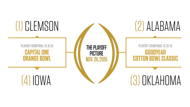 College Football Playoff predictions: Clemson-Iowa, Alabama-Oklahoma in semis