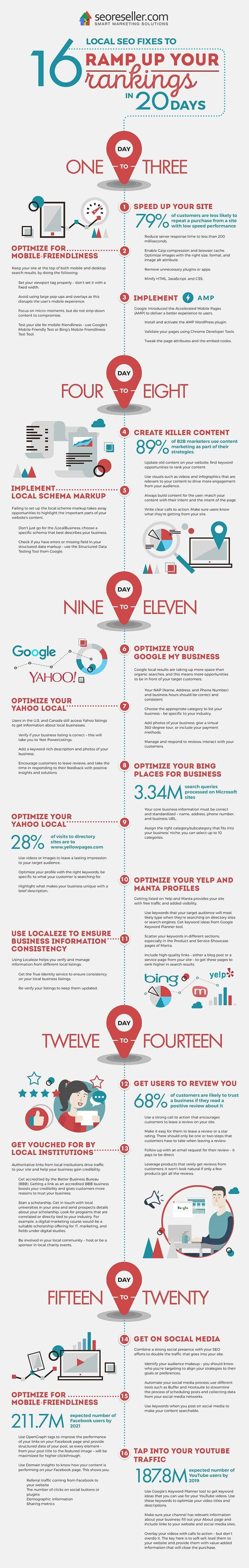 16 Local SEO Fixes to Ramp Up Your Rankings in 20 Days #Infographic #SEO