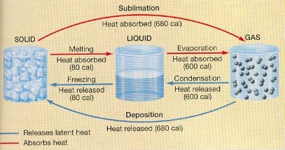 Latent Heat is important! This is the phase change diagram for water and the approximate of energy released or absorbed between different phase changes http://mysite.verizon.net/fvozzo/sci104/page2.html