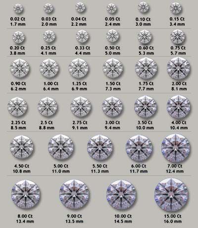 actual size of a 10 carat diamond | diamond size chart