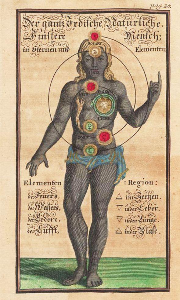 Johann Georg Gichtel, »Der irdische Mensch in Sternen und Elementen«. Illustration aus der »Kurzen Eröffnung und Anweisung der drei Prinzipien ...«