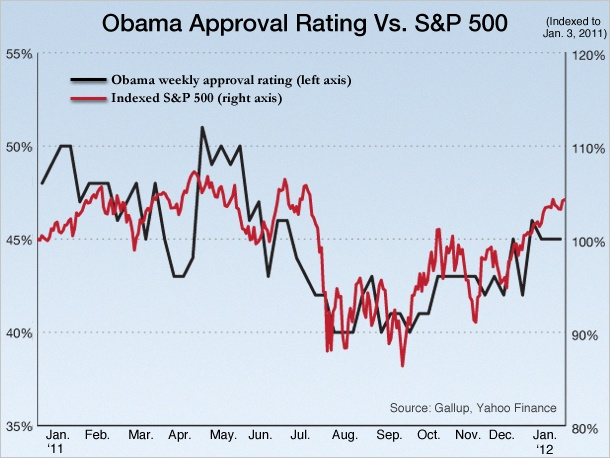 Correlation between Obama approval rating and the S&P.