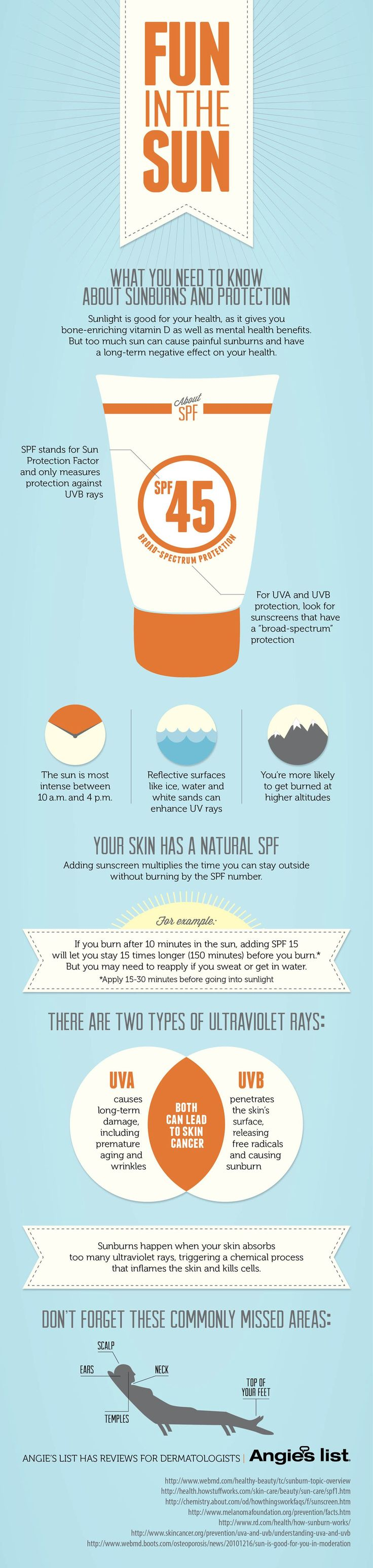 Do you know what an SPF 15 means or how long it will protect your skin?