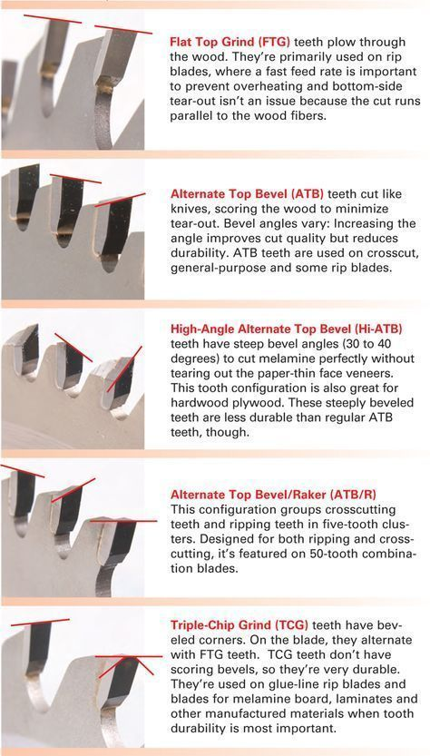 Learn more about the essential table saw blades you need to have as a woodworker. #PopularMechanicsWoodworkingProjects