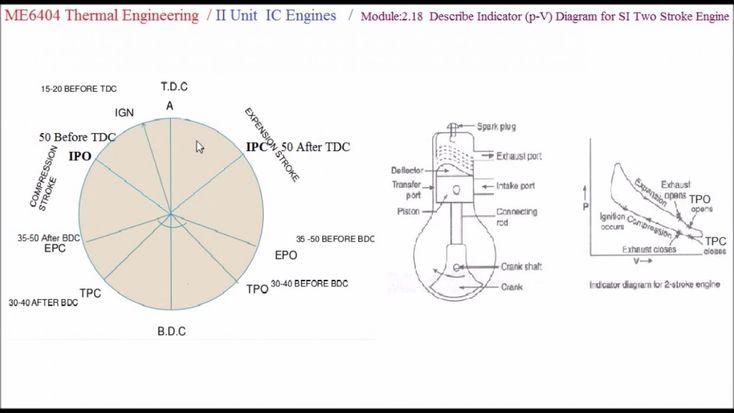 Diagram Of Two Stroke Petrol Engine Diagram Of Two Stroke