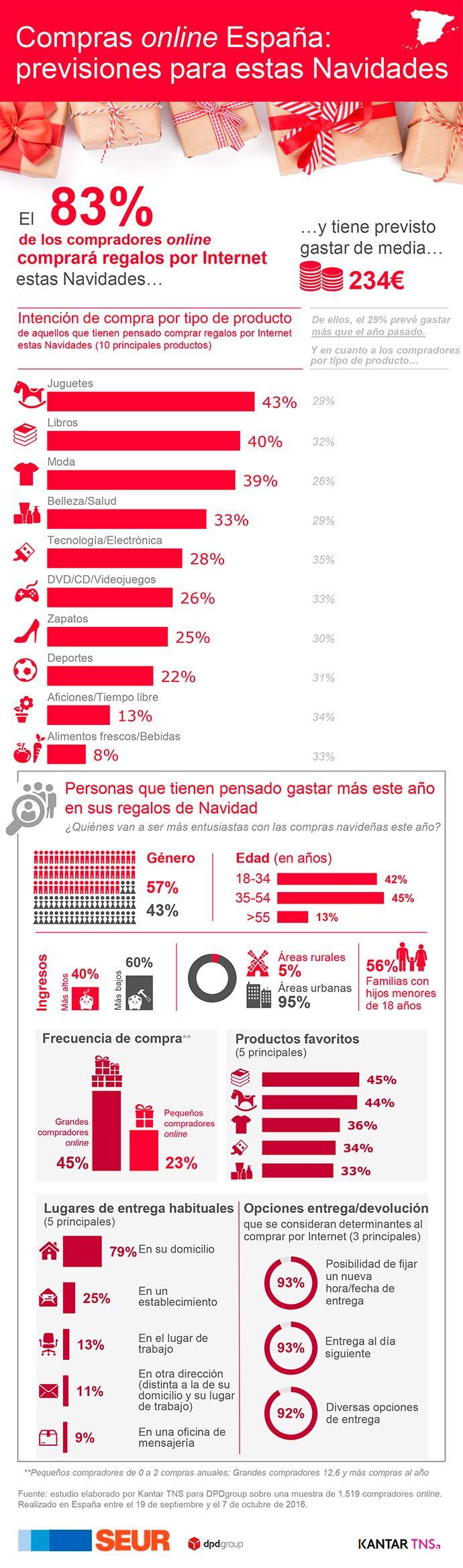 Compras online España - previsiones para estas Navidades